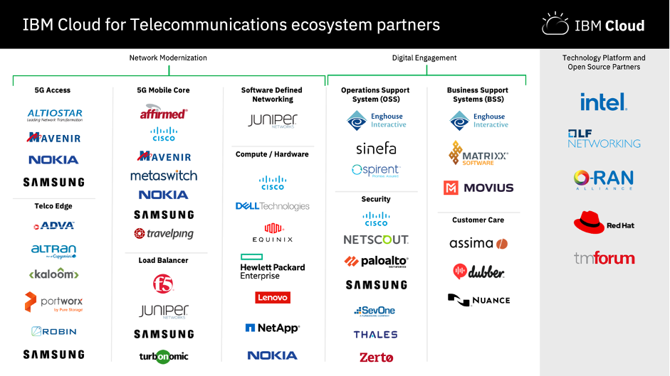 35+ Partners are committed to joining IBM's Ecosystem