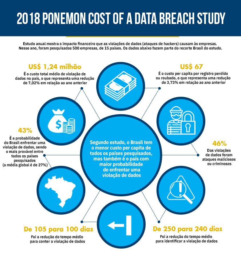 Info-Estudo-de-violação-de-dados2018
