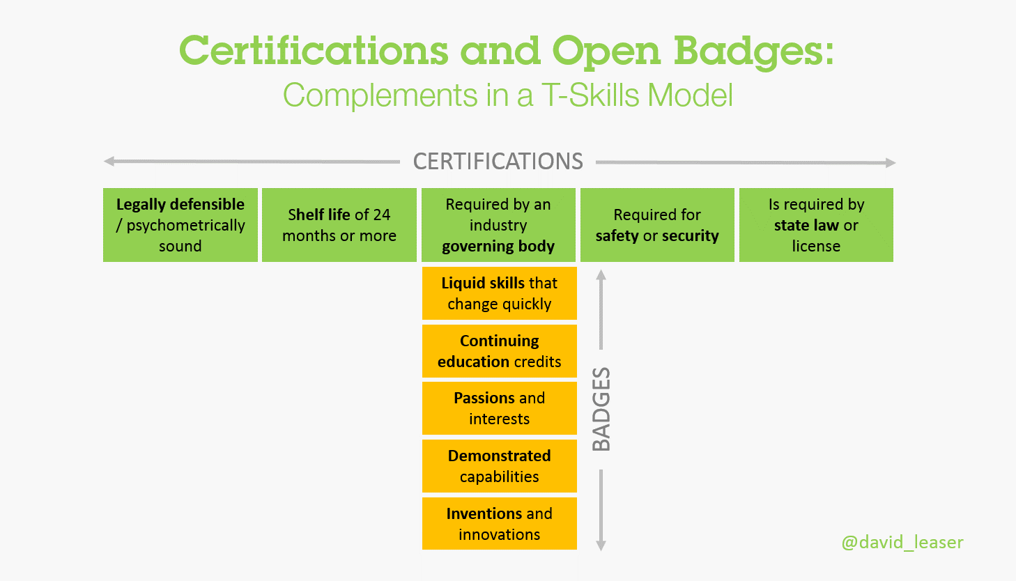 Open badges vs certifications is there a battle brewing in the image xflitez Gallery