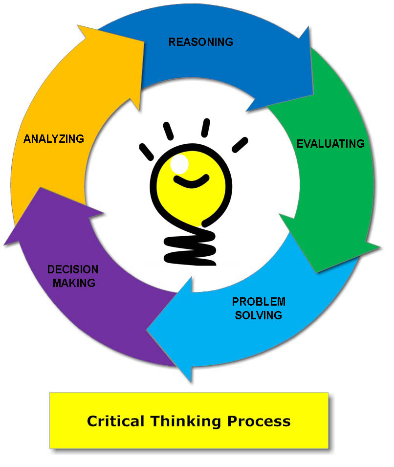 Critical Thinking And Training