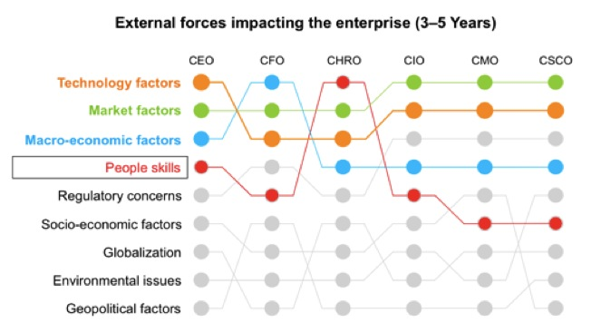 external forces This part of the tutorial on managing external forces looks at seven major factors that are outside the control of marketers.