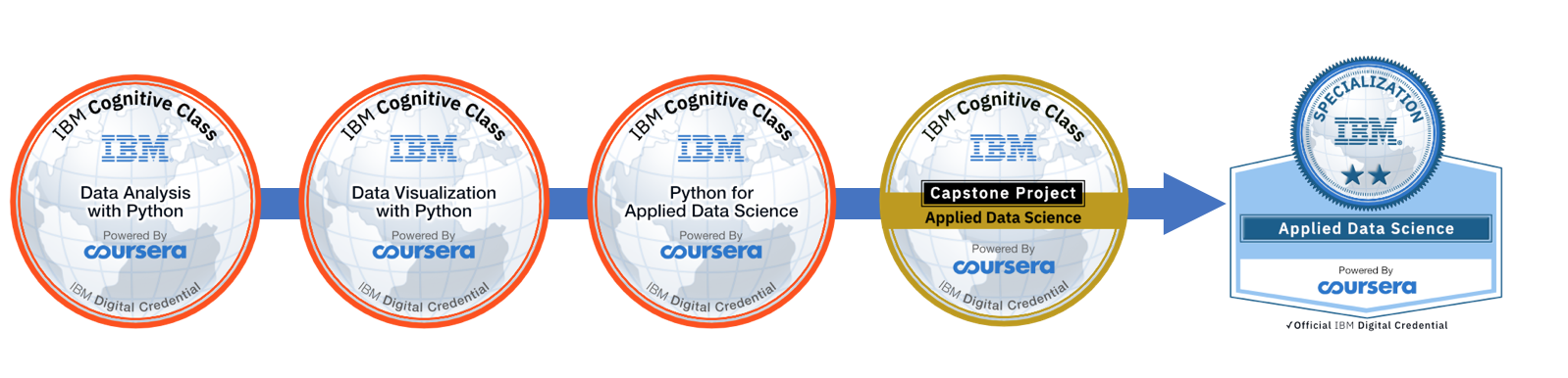 Announcing IBM Badges and new specializations on Coursera - IBM