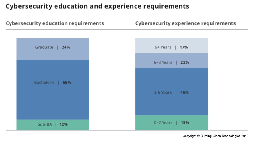 The demand for cybersecurity professionals is outstripping
