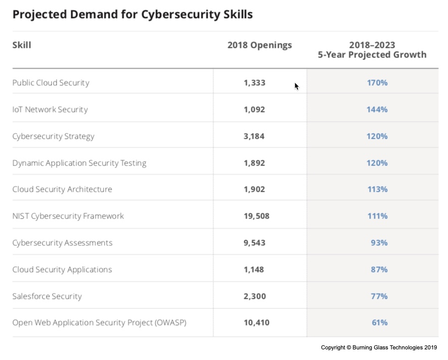 The Demand For Cybersecurity Professionals Is Outstripping The Supply Of Skilled Workers Ibm Training And Skills Blog