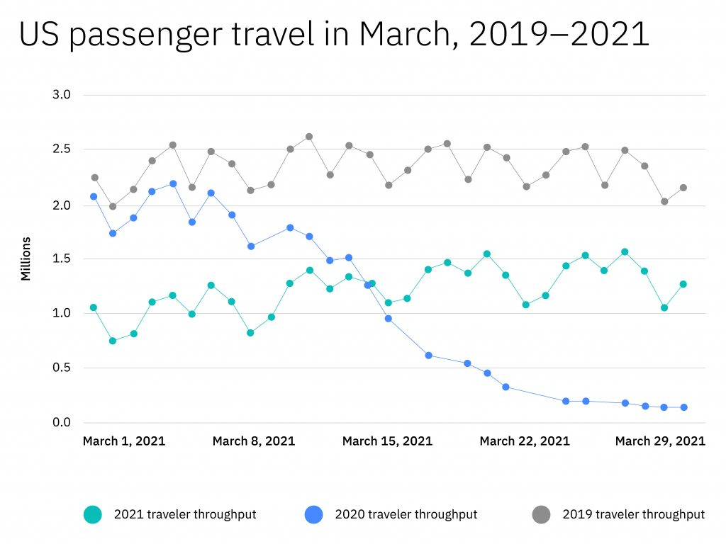 Chart showing US passenger travel in March of 2019, 2020 and 2021. For 2020, rates fell sharply. For 2021, they are below 2019 but on the rise.
