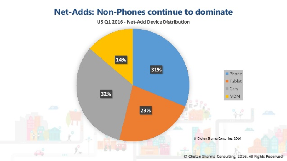 A pie chart from Chetan Sharma Consulting showing that non-phones continue to dominate connected devices. 14% are M2M, 31% are phones, 32% are connected cars, and 23% are tablets