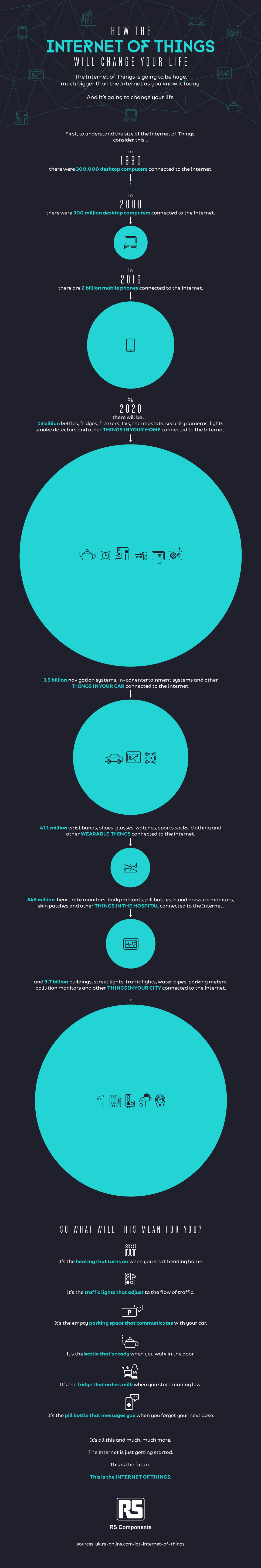An introduction to IoT - infographic