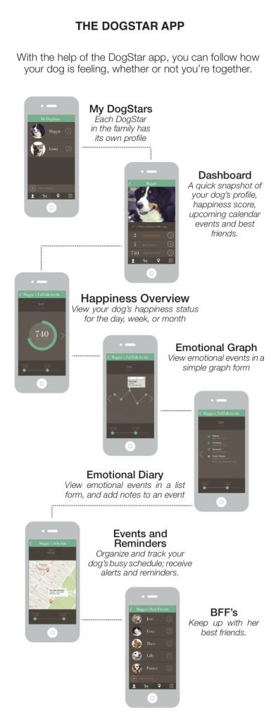Images displaying the use of the TailTalk app. The app allows users to track moods over time, happiness levels, and the ability to see your friends' dog's data.