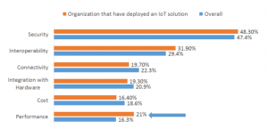 Figure 1: IoT Developer Survey Findings, Apr 2016