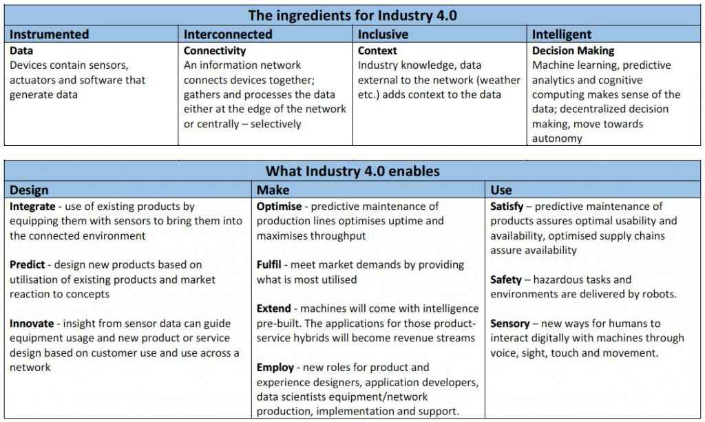 a framework for industry 4 point 0 the next industrial revolution