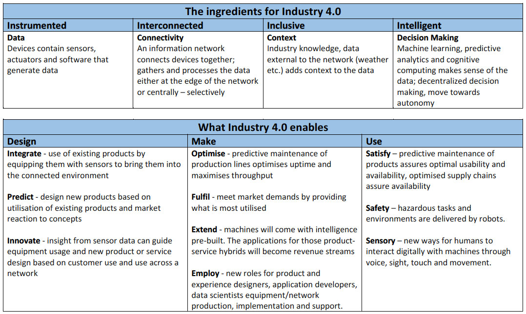 A framework for Industry 4.0 - welcome to the next industrial revolution