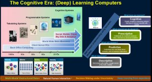 Deep learning computers graphic