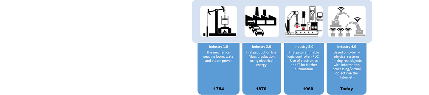 leadspace image showing the stages of industry 4.0