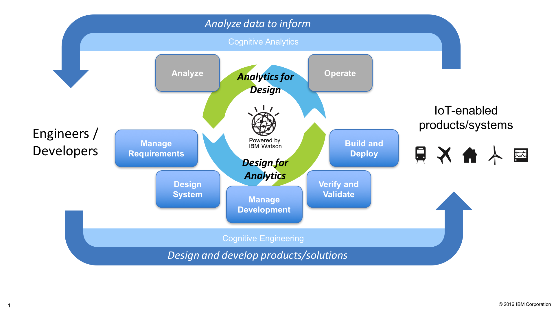 graphic showing the cycle or continuous engineering product design