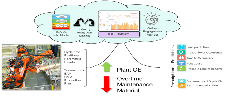 fig 3 illustration showing ibm plant performance analytics overview