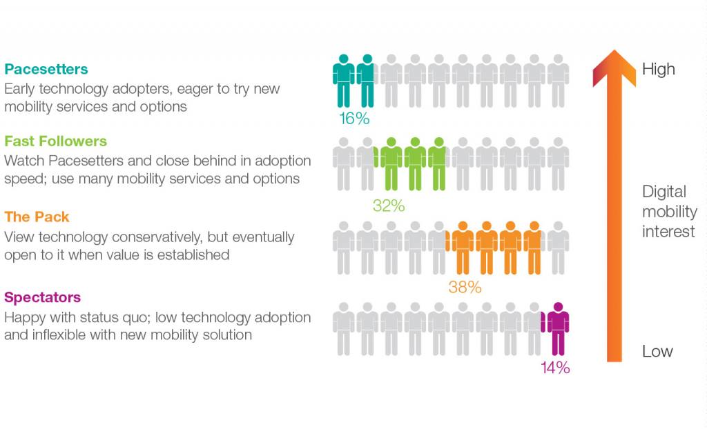 digitally mobile infographic on users and cars