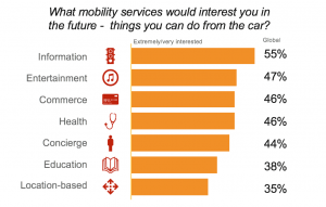 Information services that consumers want in their automotive offerings