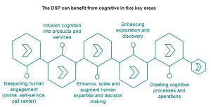 DSP can benefit from cognitive in five key areas