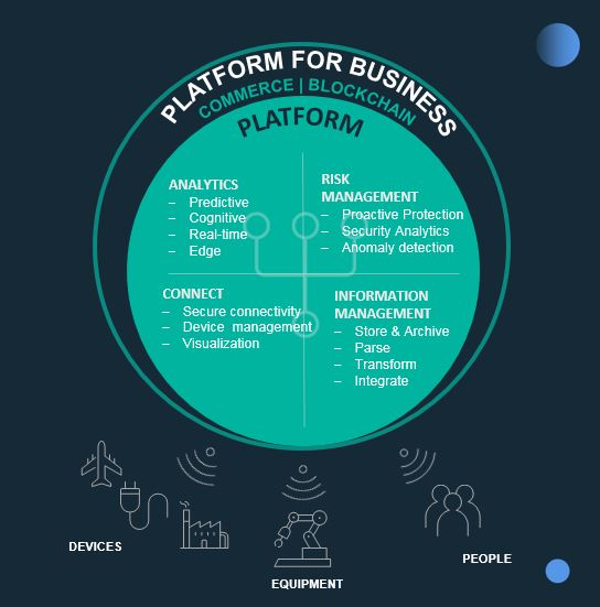 What makes Watson IoT – a platform for business