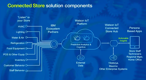 Connected store solution components