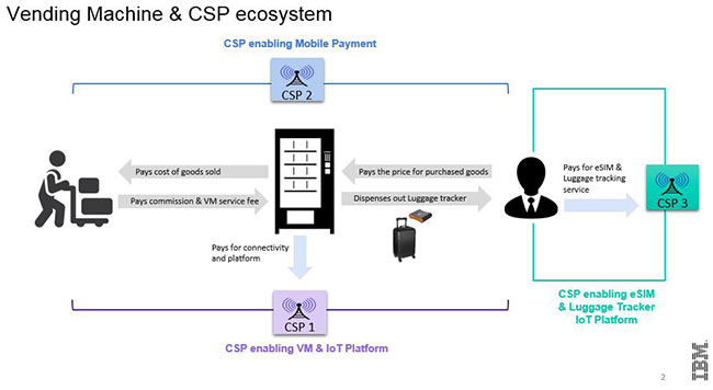 Vending Machine CSP ecosystem