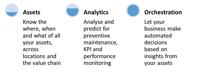 Figure showing assets analytics and orchestration