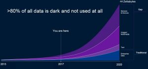 "Figure 2: Unstructured data — ""dark data"" — accounts for 80% of all data generated today."
