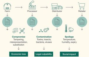 Figure: Complexity in the food supply chain
