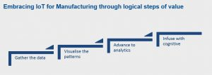 Figure 5: Embracing Cognitive IoT for manufacturing relies on logical steps to value.