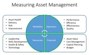 Figure 1: Measuring Asset Management