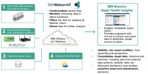 Figure 1: IBM's Maximo Asset Health Insights for predictive maintenance