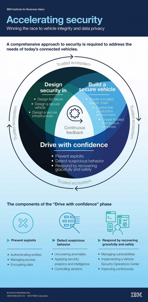 Accelerating security infographic - click for larger version