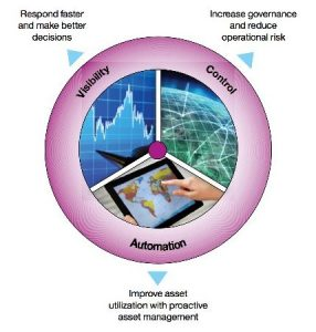Figure 1: A comprehensive enterprise assets management solution provides increased visibility, control and automation.