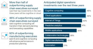 Figure 1: Digital investments in the next three years for operations