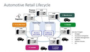 Automotive Retail Lifecycle