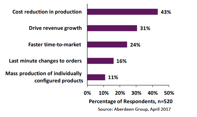 Aberdeen Group Market Pressures in Connected Operations in Manufacturing