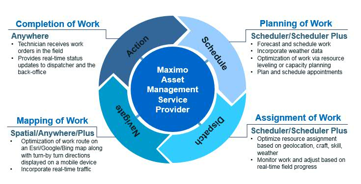 Graphic showing the components of Maximo FSM