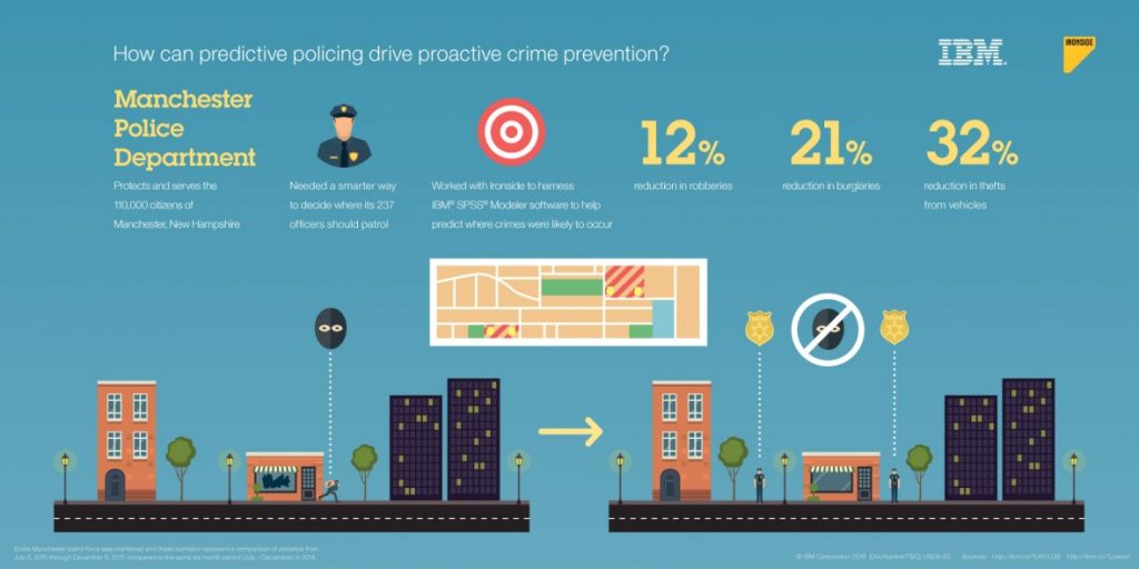 Infographic: predictive policing