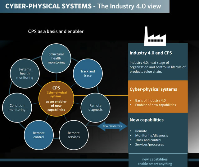 Cyber-physical system