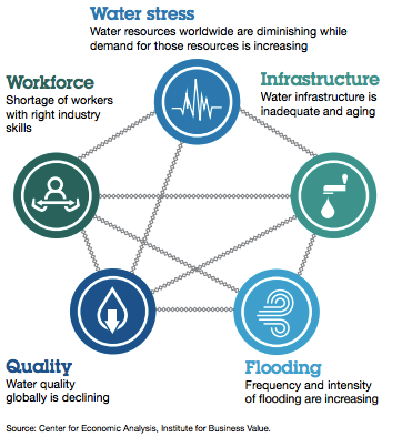 vulnerabilities in water utility management