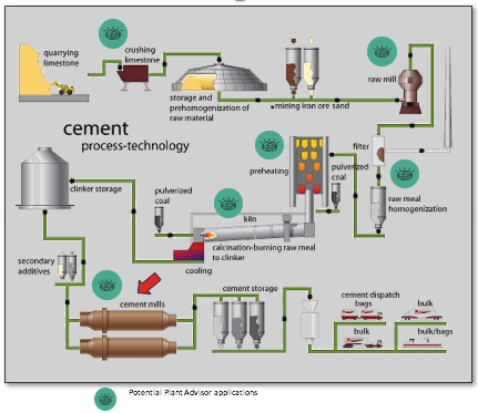What Does A Cement Plant Of The Future Look Like Part 2
