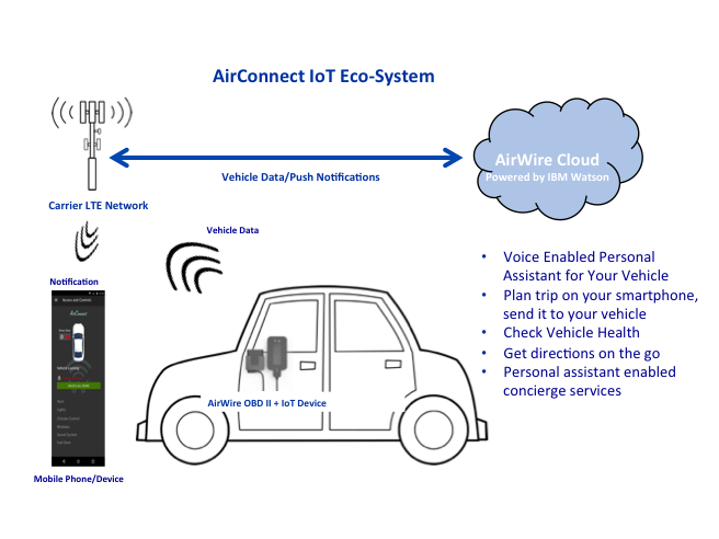 The AirWire connected car device attaches to the vehicle's OBD II port. This port is available on any car newer than 1996.