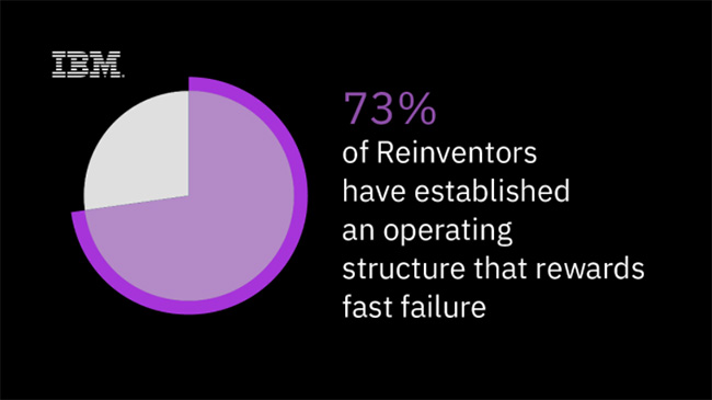 Reinventors reward fast failure