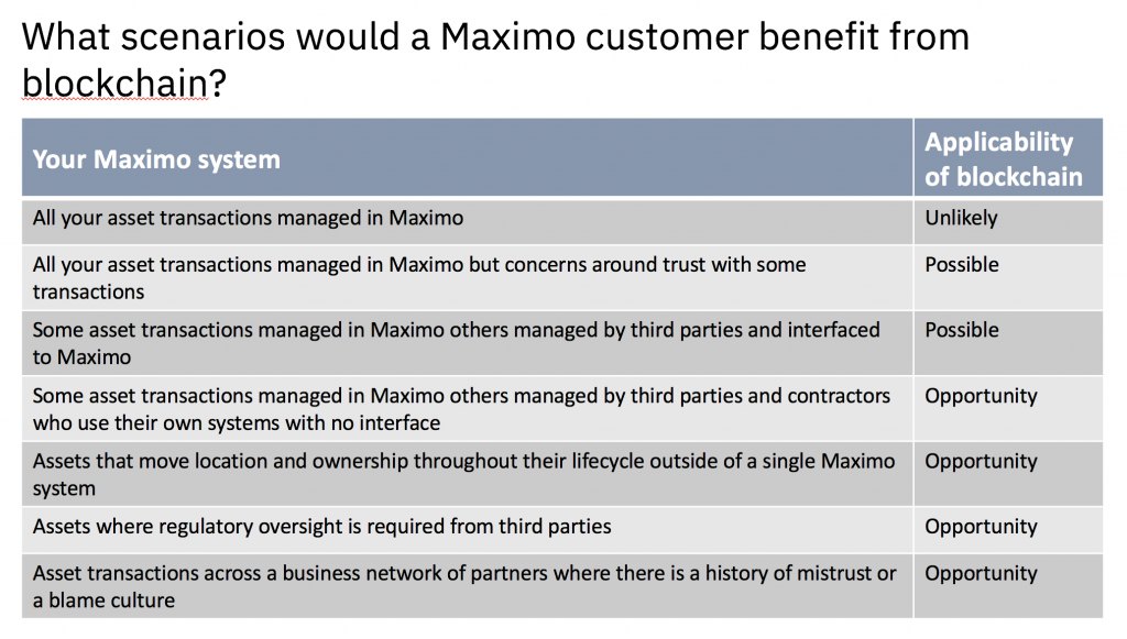 How would a Maximo customer user blockchain? Here are some examples.