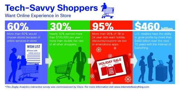 tech-savvy shoppers want an improved shopping experience