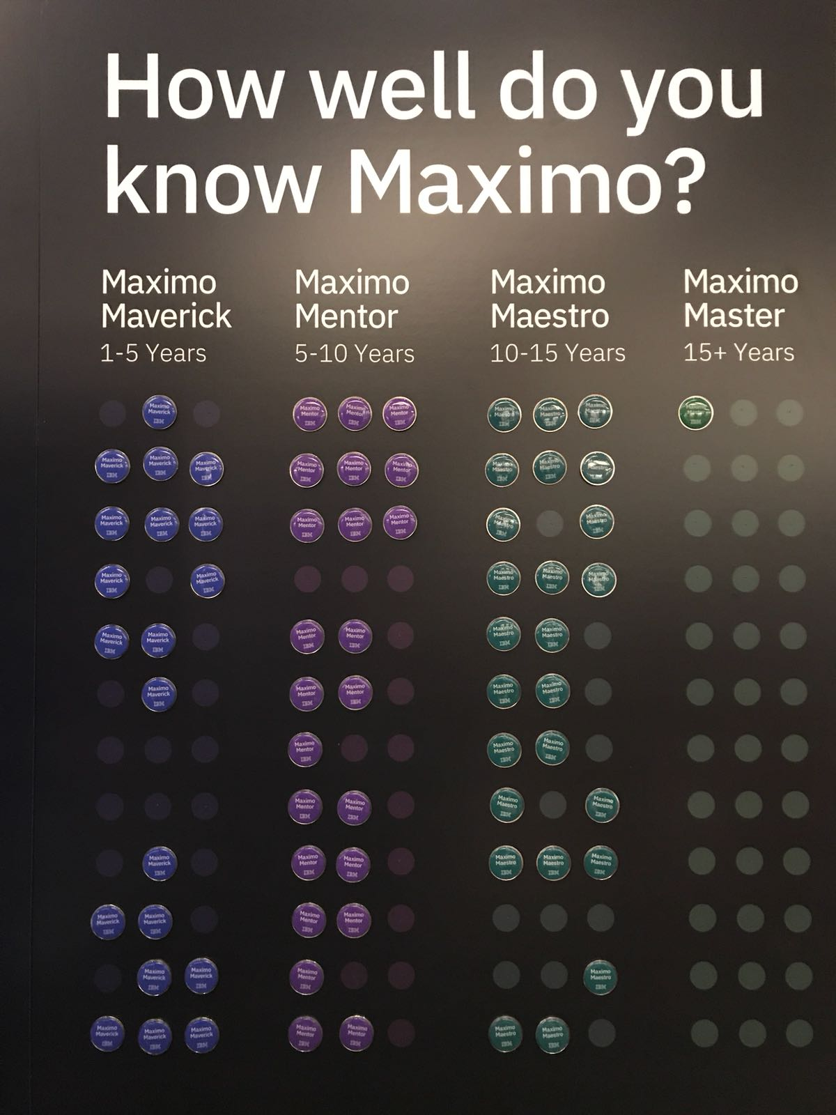 - Button wall - Top 6 Maxi(Mo)ments from day one of MaximoWorld