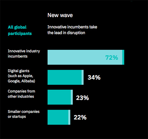 - incumbents20take20the20lead20in20digital20disruption incumbents20strike20back - insights from the IBV report