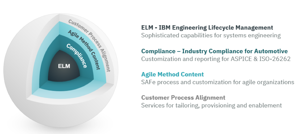 IBM-ELM  - IBM ELM - Accelerating Automotive Industry Compliance – Internet of Things blog
