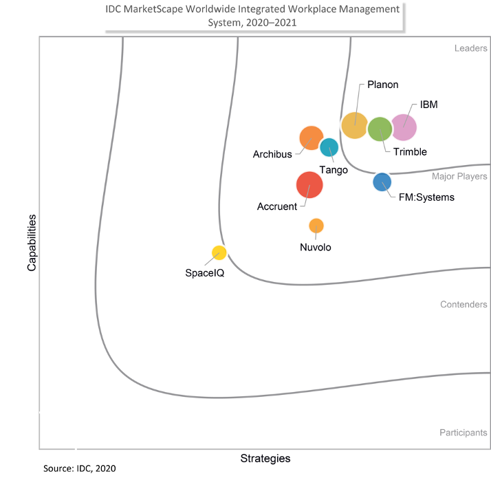 IDC MarketScape Worldwide Integrated Workplace Management System graphic