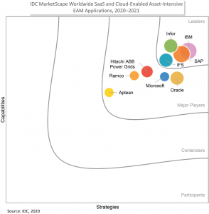 IDC graph showing IBM's lead